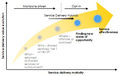 Everest Group illustration of Service delivery value evolution and maturity