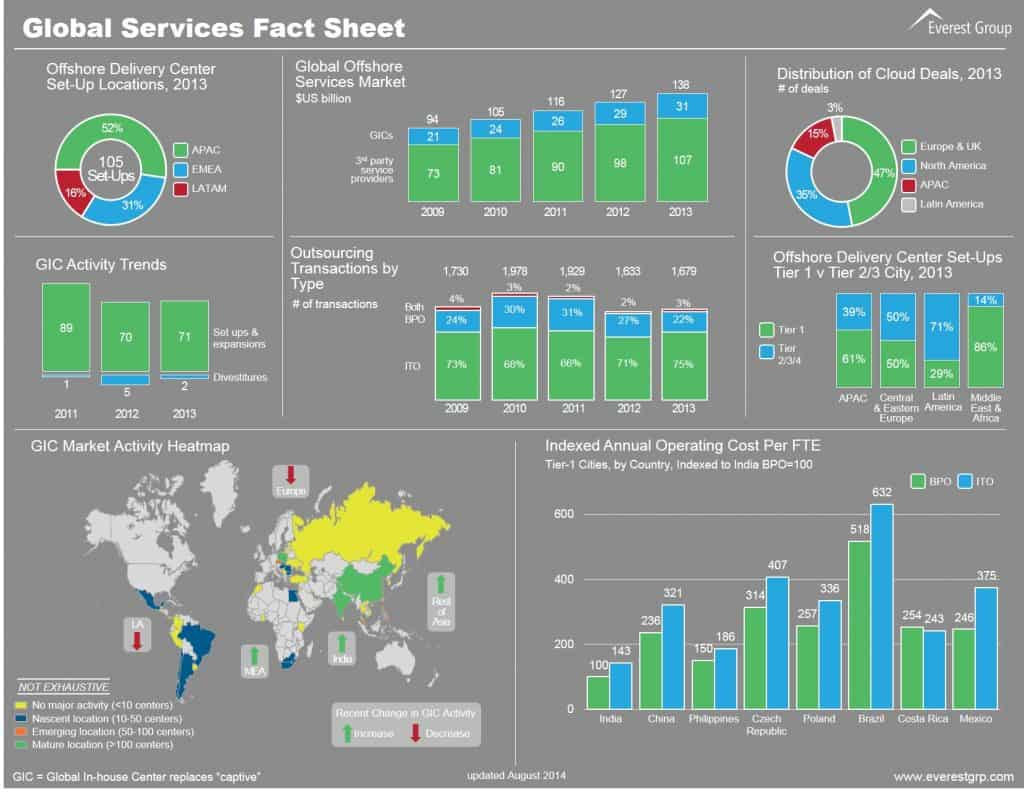 Global Services Fact Sheet