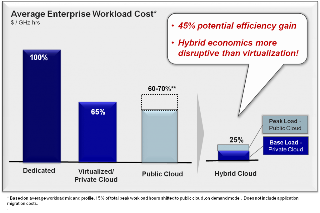 Public cloud options unlock extraordinary enterprise economics