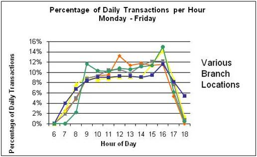 Percentage of Daily Transactions per Hour