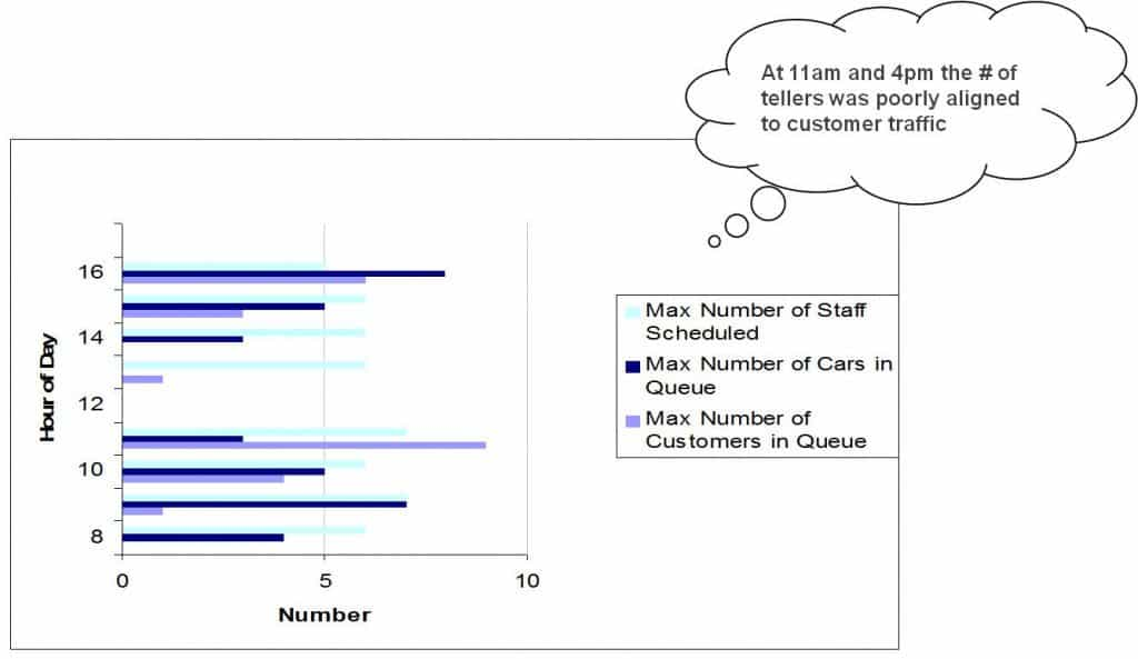 Number of staff vs. customers in the queue