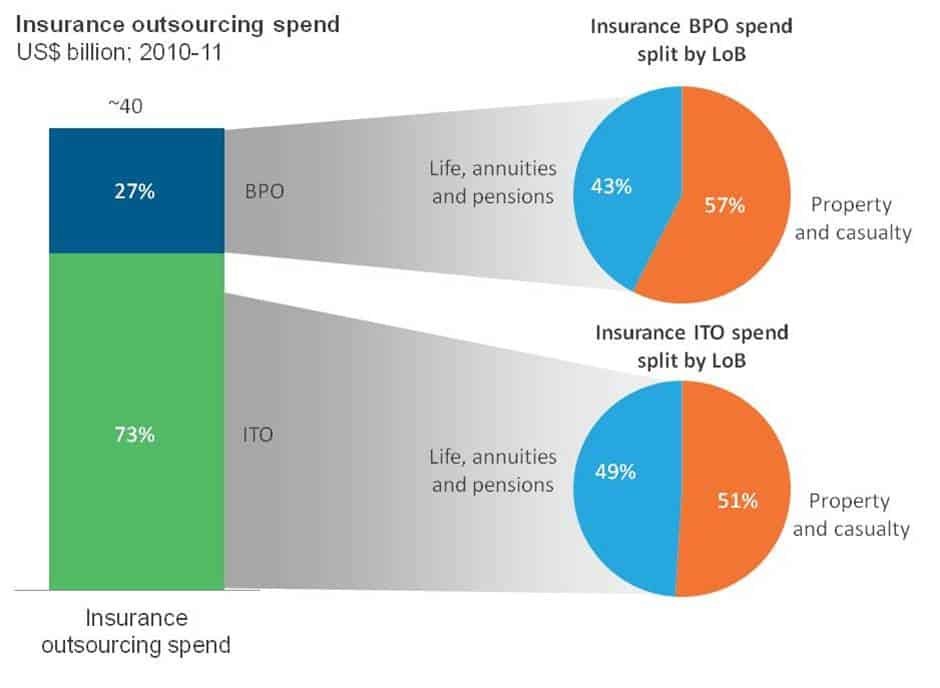 Insurance Outsourcing Spend