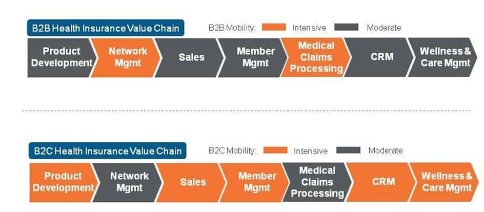 Health Insurance Mobility: Myriad B2B and B2C Opportunities for Payers throughout the Value Chain