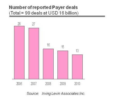 number of payers