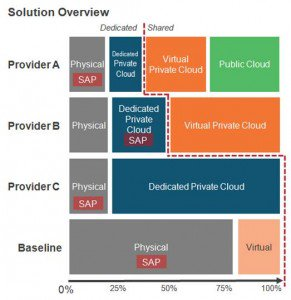 Cloud Providers Solution Overview