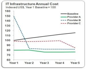 IT Infrastructure Annual Cost