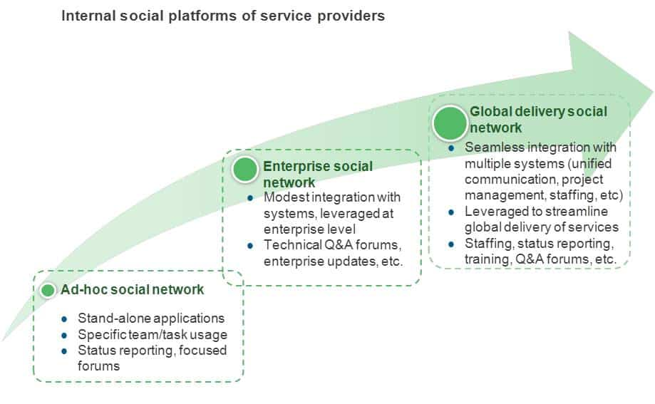 Internal social platforms of service providers