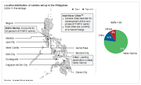 Location Distribution of Centers Set-up in the Philippines