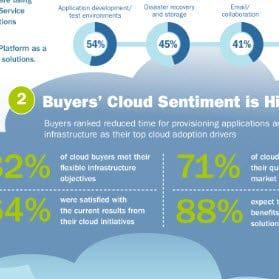 Enterprise Cloud Adoption Square