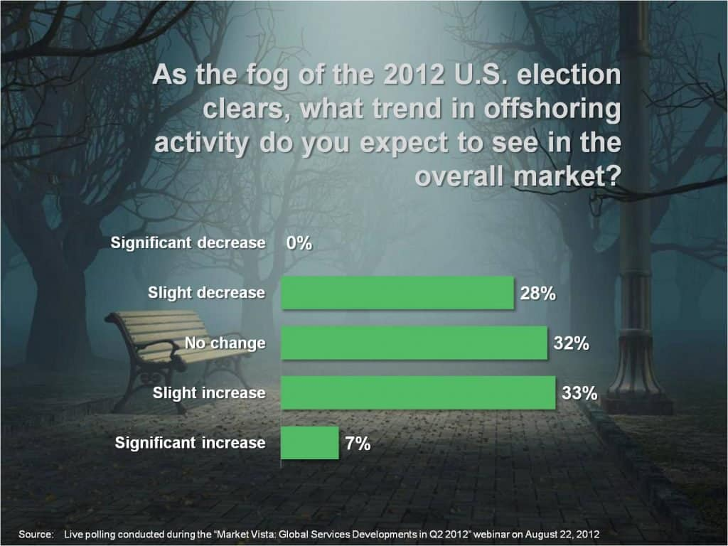 Offshoring Poll