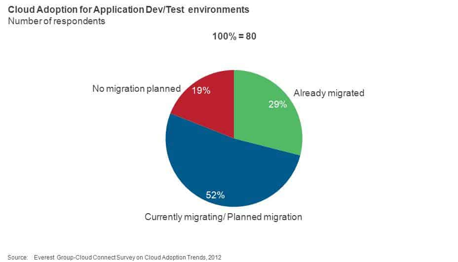 Cloud Adoption for Application Dev Test Environments