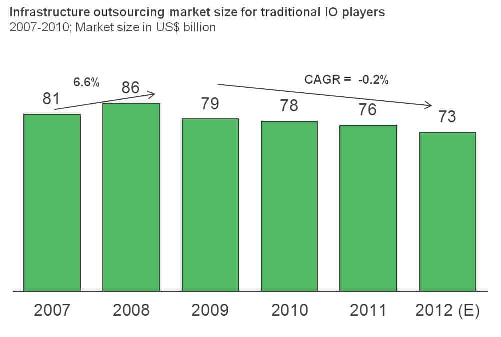 Market Size for Traditional Infrastructure Outsourcing Players