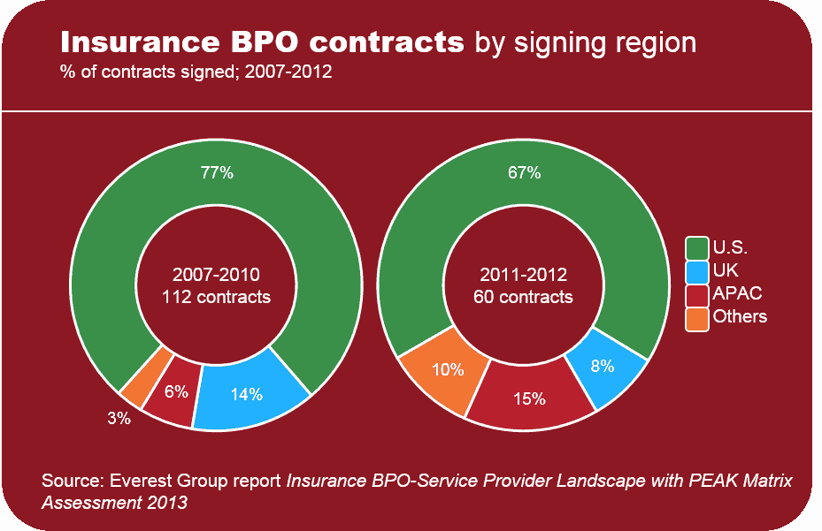 Insurance BPO SPL 2013 Insight 1 EGR-2013-11-R-1032-I1