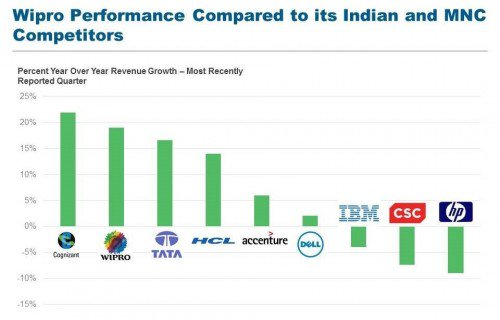 Wipro Winning Numbers