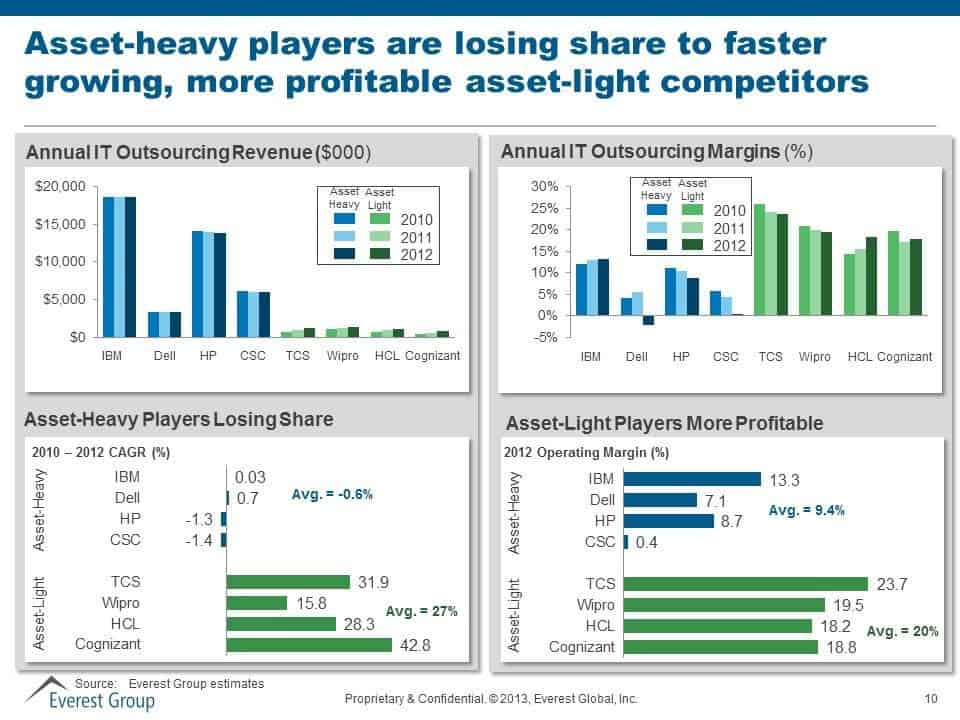 Asset heavy ITO players losing share