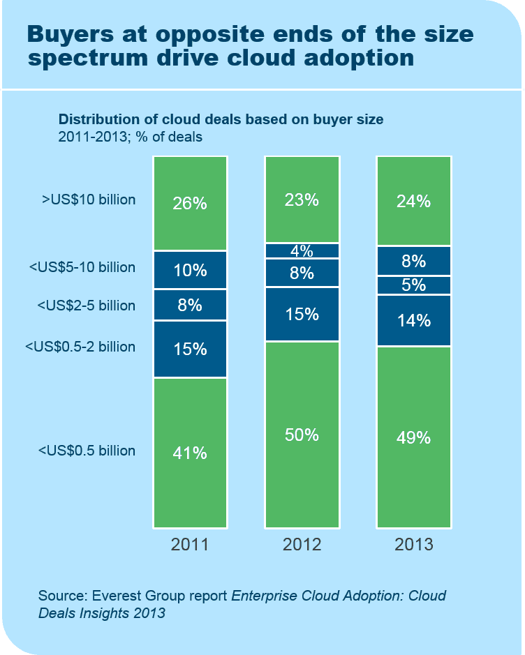 Buyers at opposite ends of the size spectrum drive cloud adoption