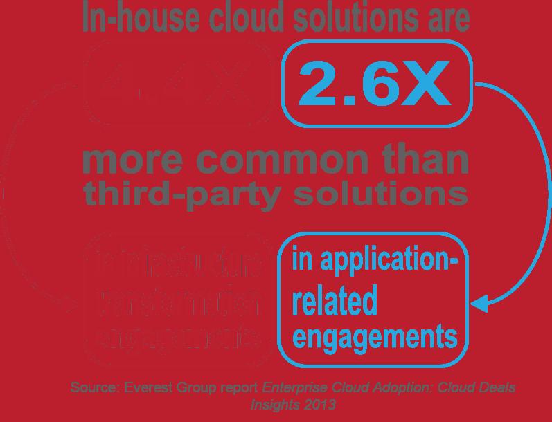 Enterprise Cloud Adoption - I4
