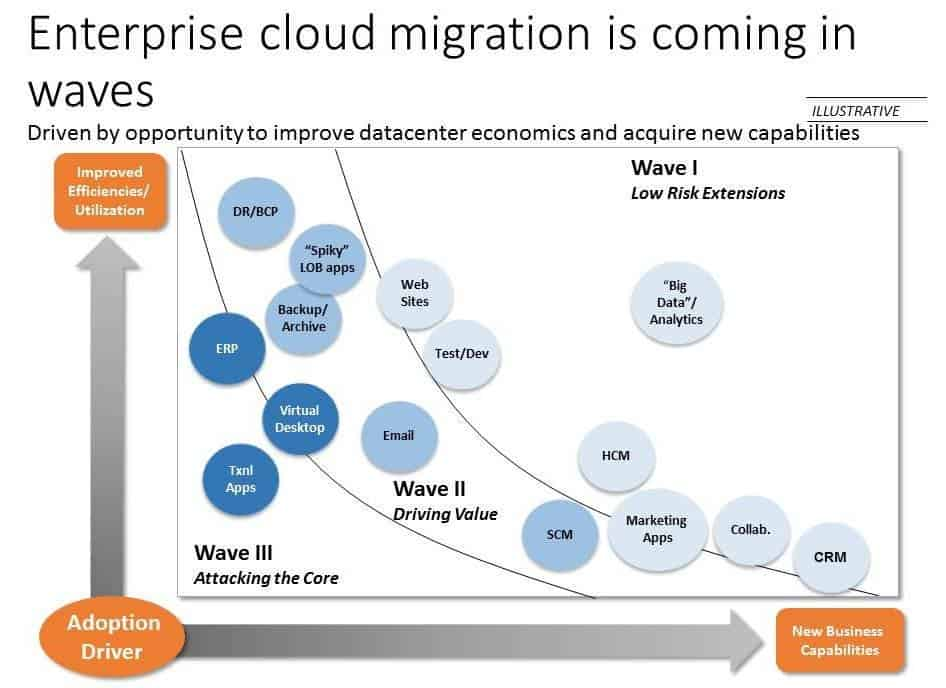 Enterprise cloud migration is coming in waves
