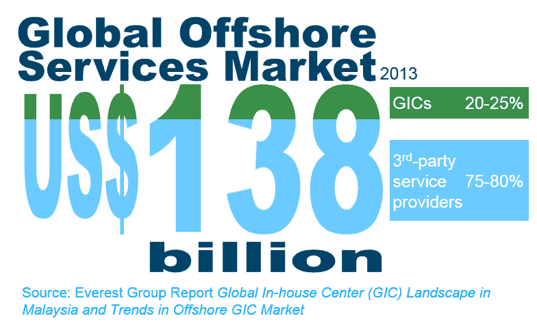 Global In-house Center Landscape in Malaysia and Trends in Offshore GIC Market 2013 - I1