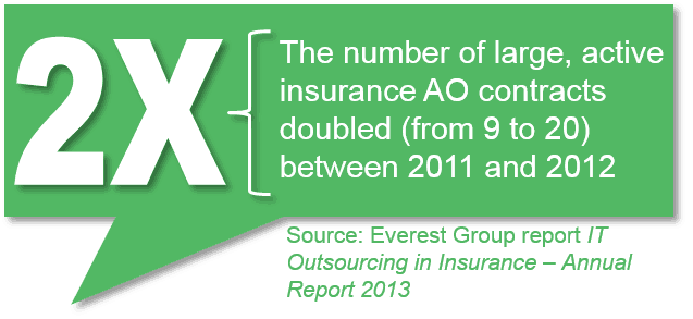 IT outsourcing in insurance-annual report EGR-2013-11-R-0991-I-2