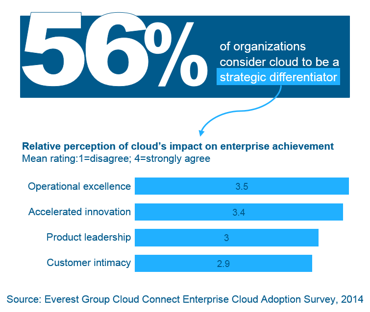 Enterprise Cloud Adoption Survey 2014 - I1