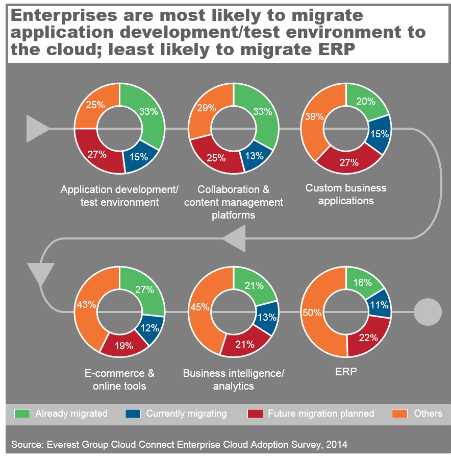 Enterprise Cloud Adoption Survey 2014 - I2