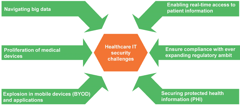 Healthcare IT security challenges