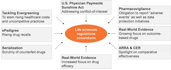 Life Sciences Regulatory Imperatives