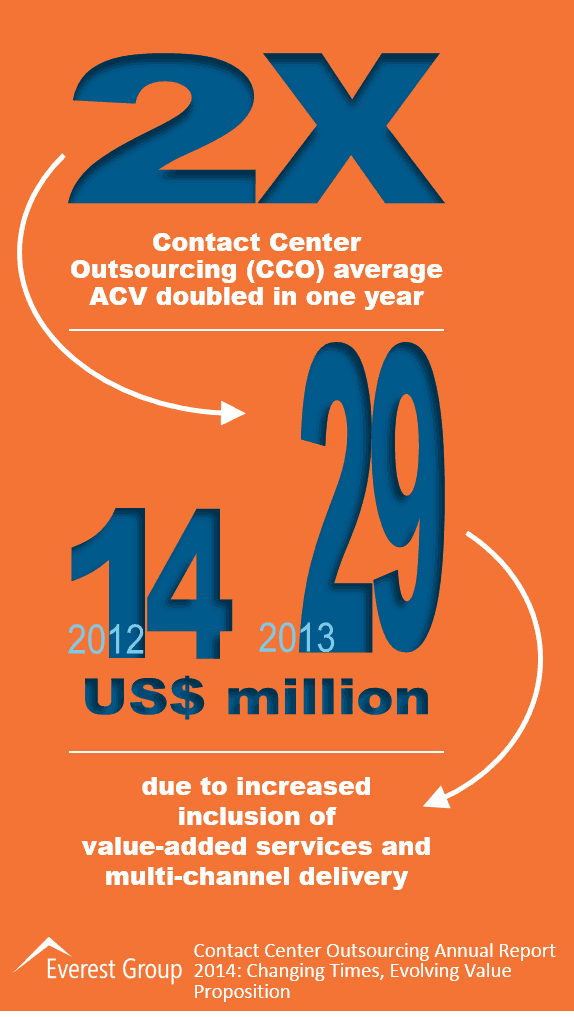 Contact Center Outsourcing Annual Report 2014,I1