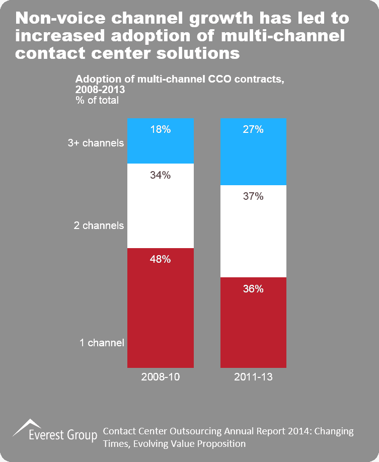 Contact Center Outsourcing Annual Report 2014,I3