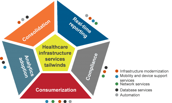 Healthcare infrastructure services tailwinds