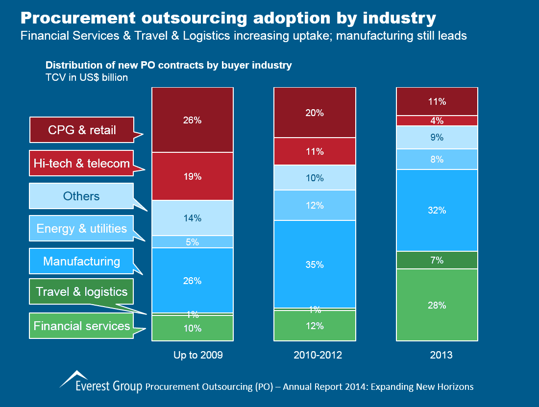 Procurement Outsourcing Annual, I2