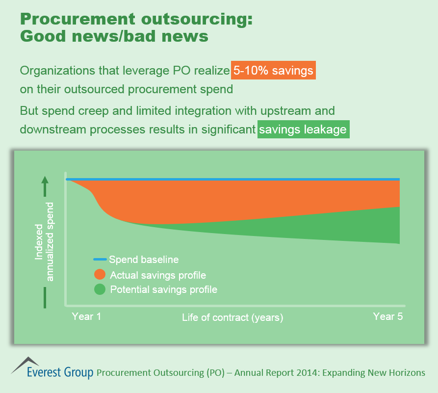 Procurement Outsourcing Annual, I3