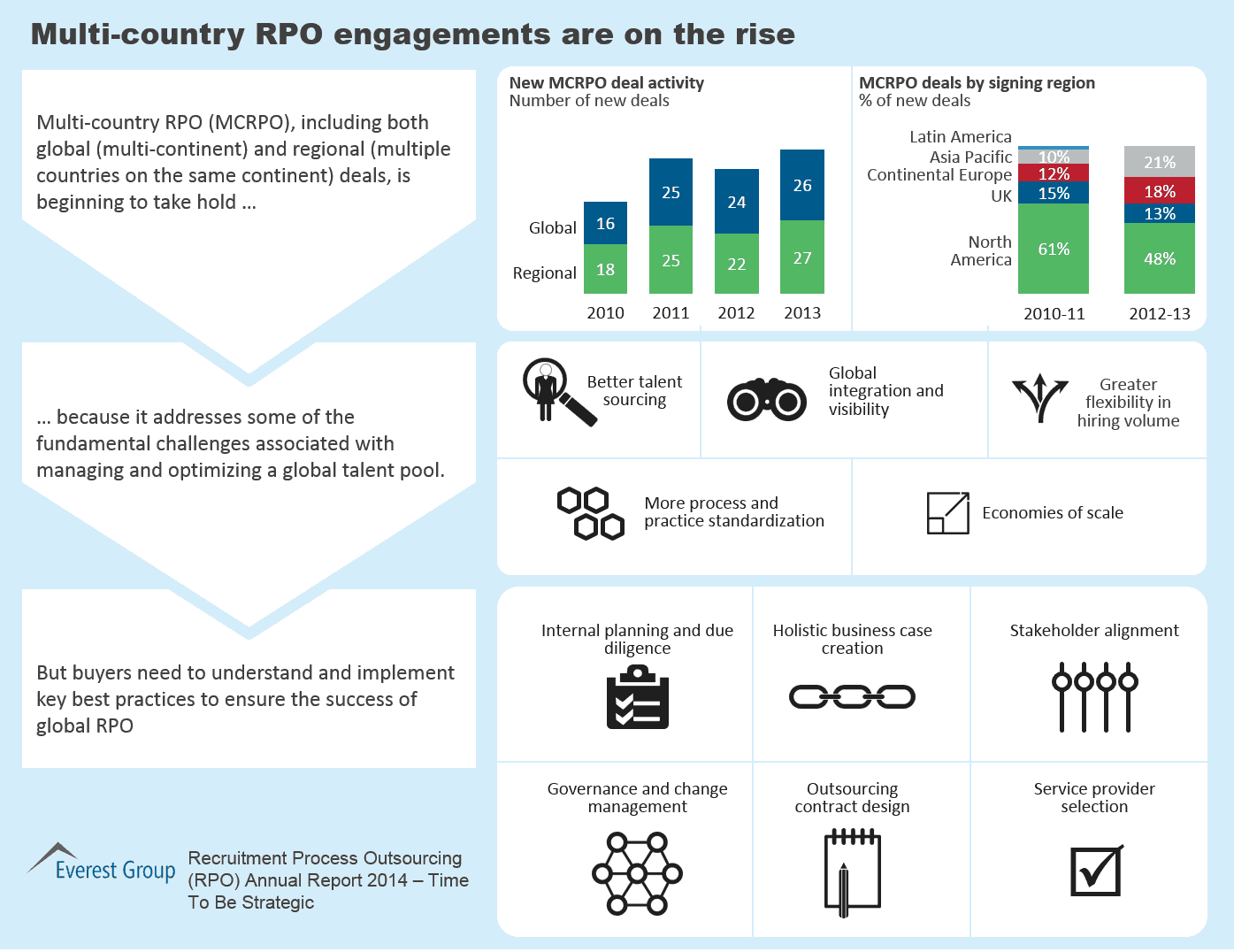 RPO Annual Report 2014, I2