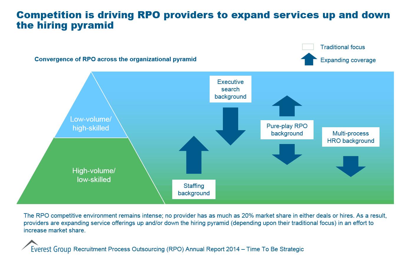 recruitment process outsourcing rpo market