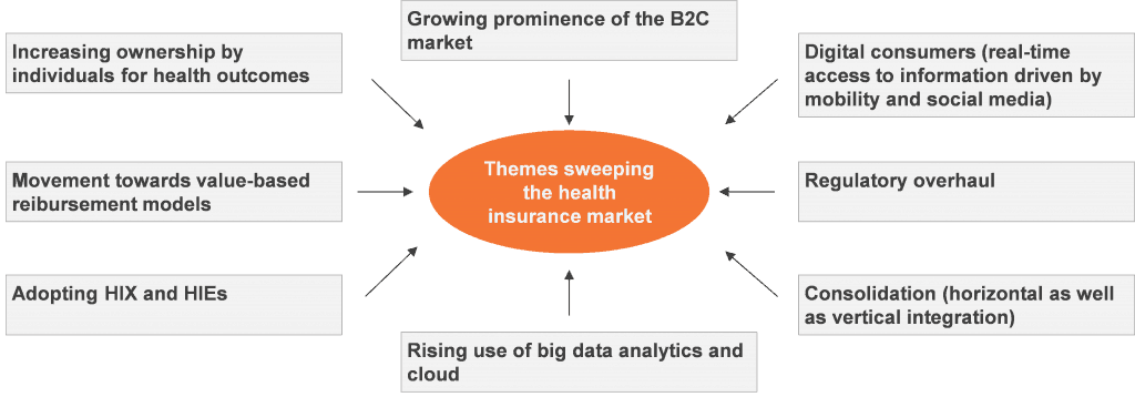 Health Insurance Themes