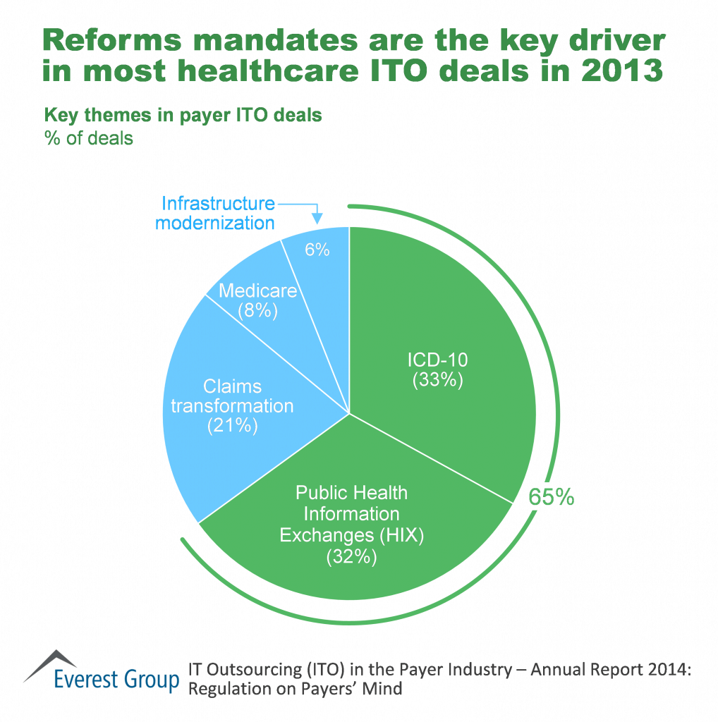 Reform mandates key driver in healthcare ITO deals