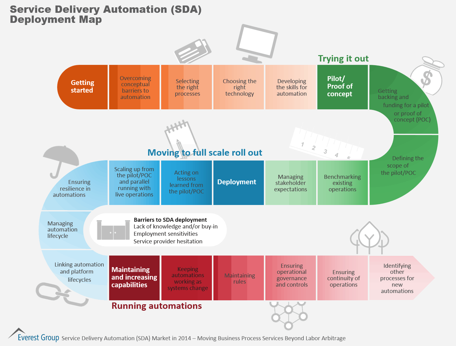 Service Delivery Automation Deployment Map