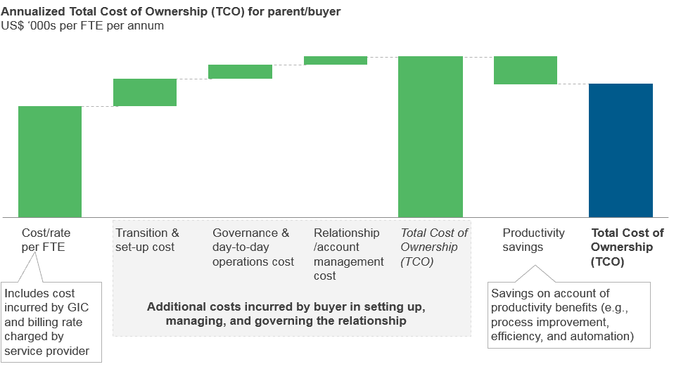 Annualized TCO for parent/buyer