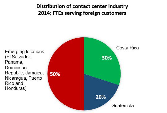 Distribution of contact center industry 2014