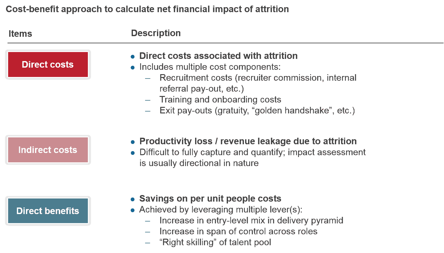 Financial Impact of Attrition