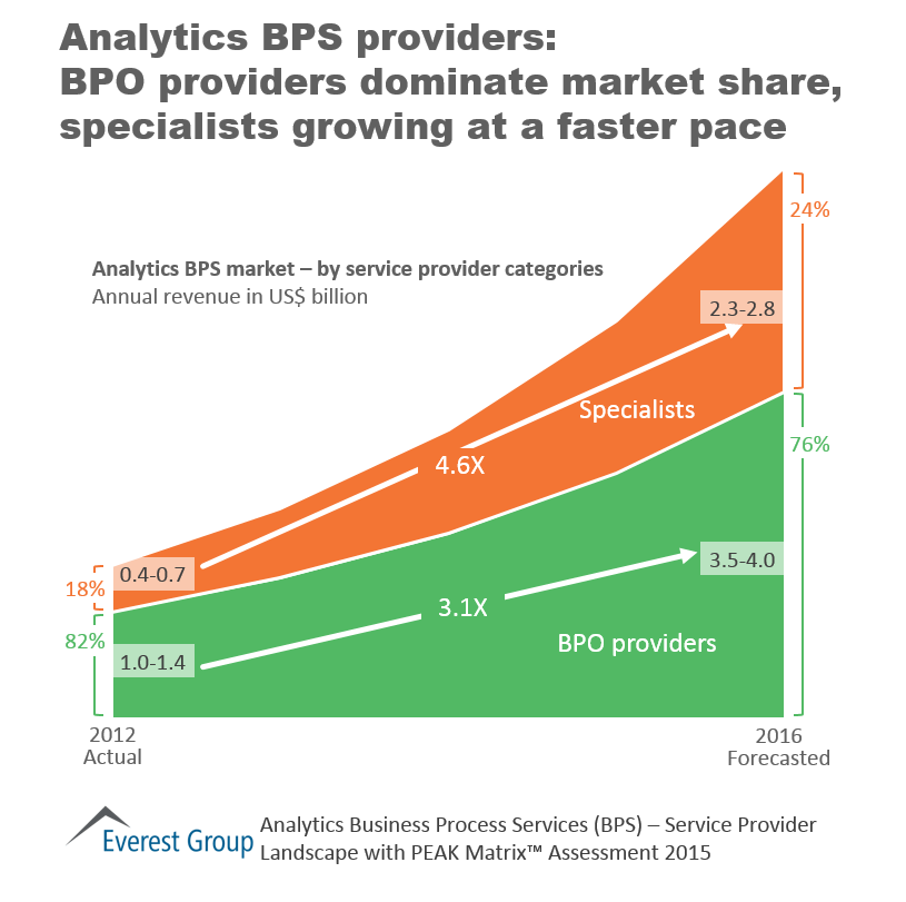 Analytics BPS PEAK 2015, I3