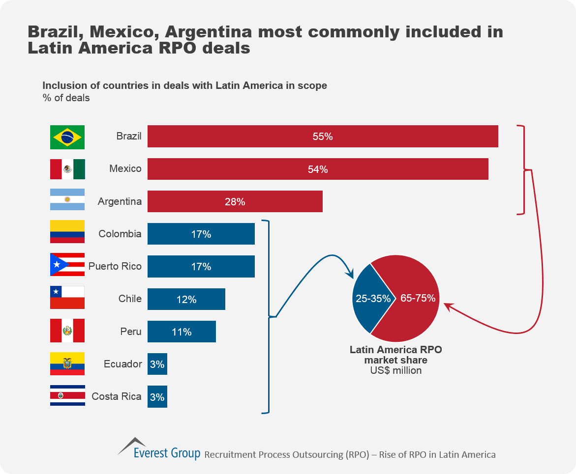 Latin america deals