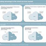 Cloud Services Annual 2015, I3