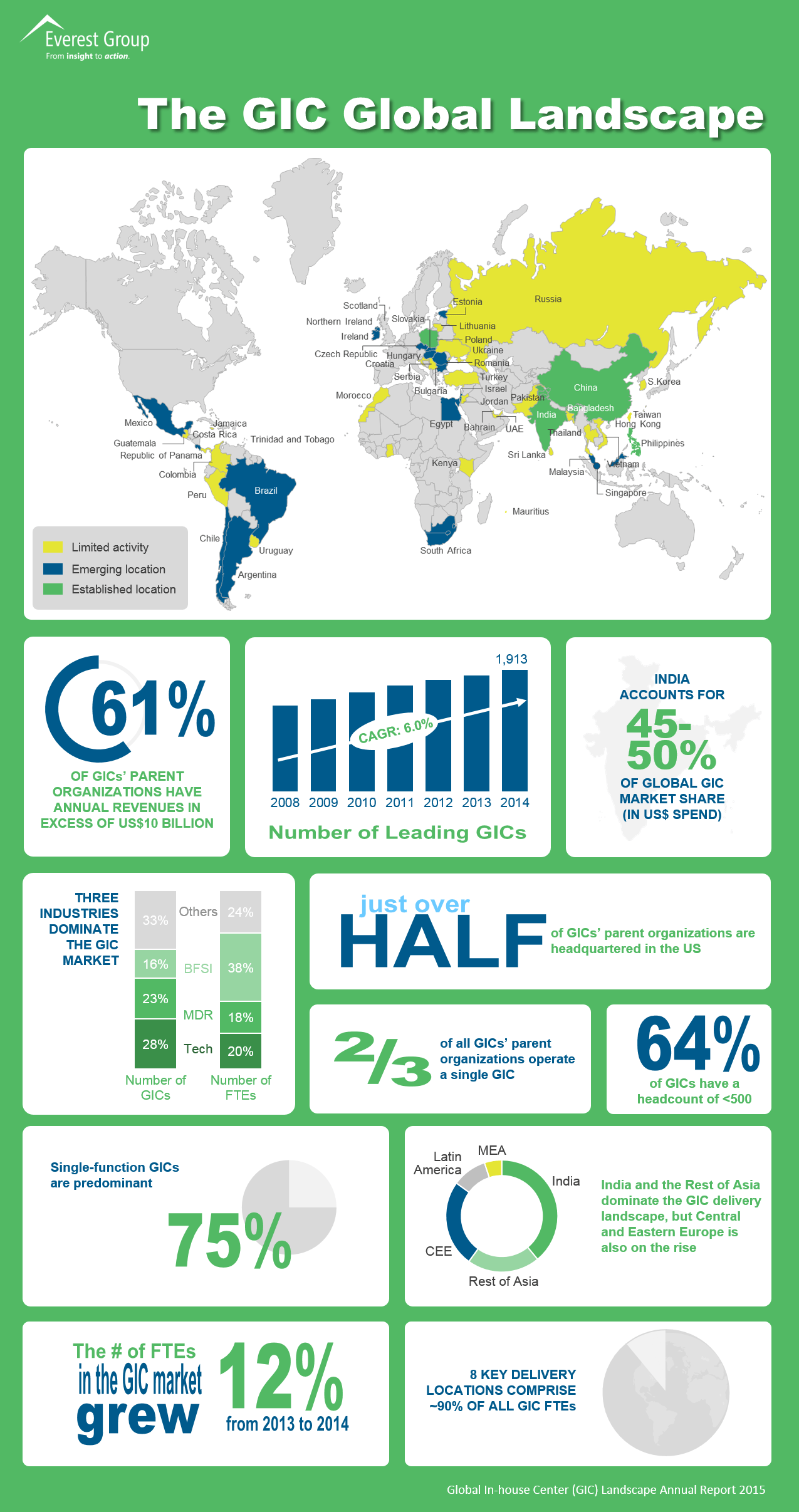 GIC Annual Report 2015, GIC global landscape