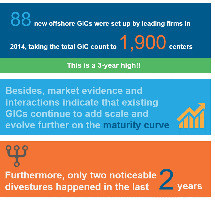 GIC facts