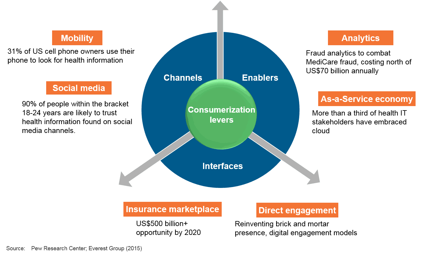 Healthcare consumerization levers