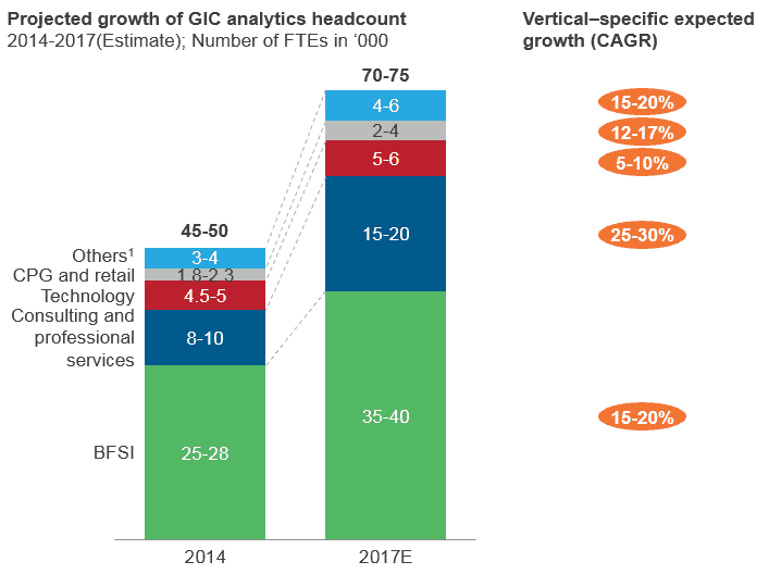 Projected growth of GIC analytics headcount