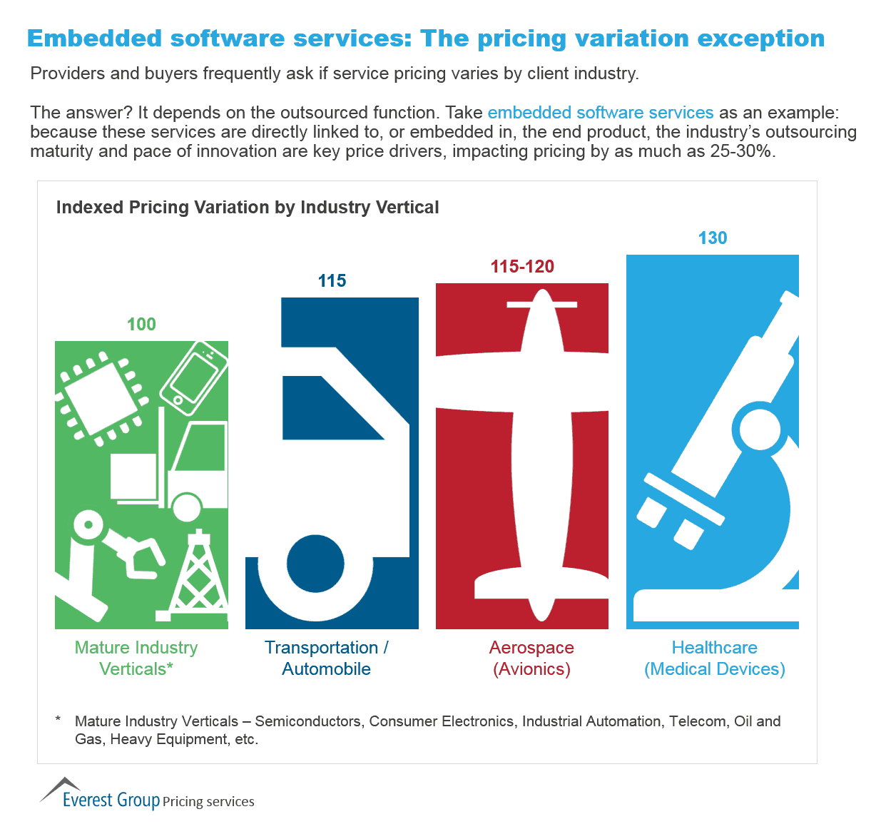 industry specific strategies archives everest group pricing variation by industry pricing 2015