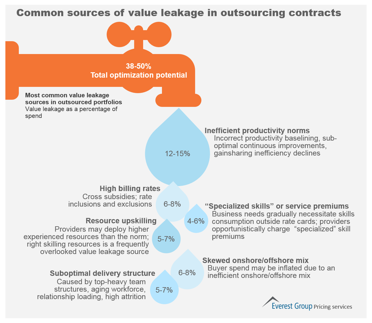 value leakage_pricing 2015